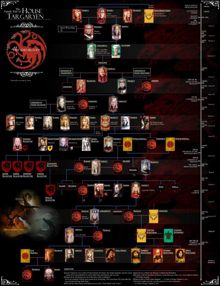 Screenhub-GameOfThrones-TargaryenFamilyTree